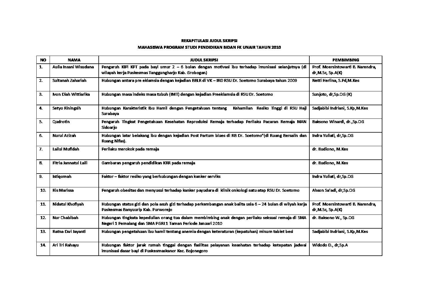 Rekapitulasi Judul Skripsi Tahun 2010 Program Studi Kebidanan Fakultas Kedokteran Universitas Airlangga